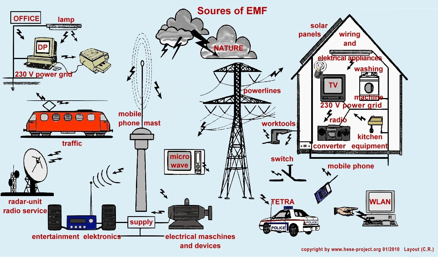 Canadians are calling on building professionals to reduce their EMF ...